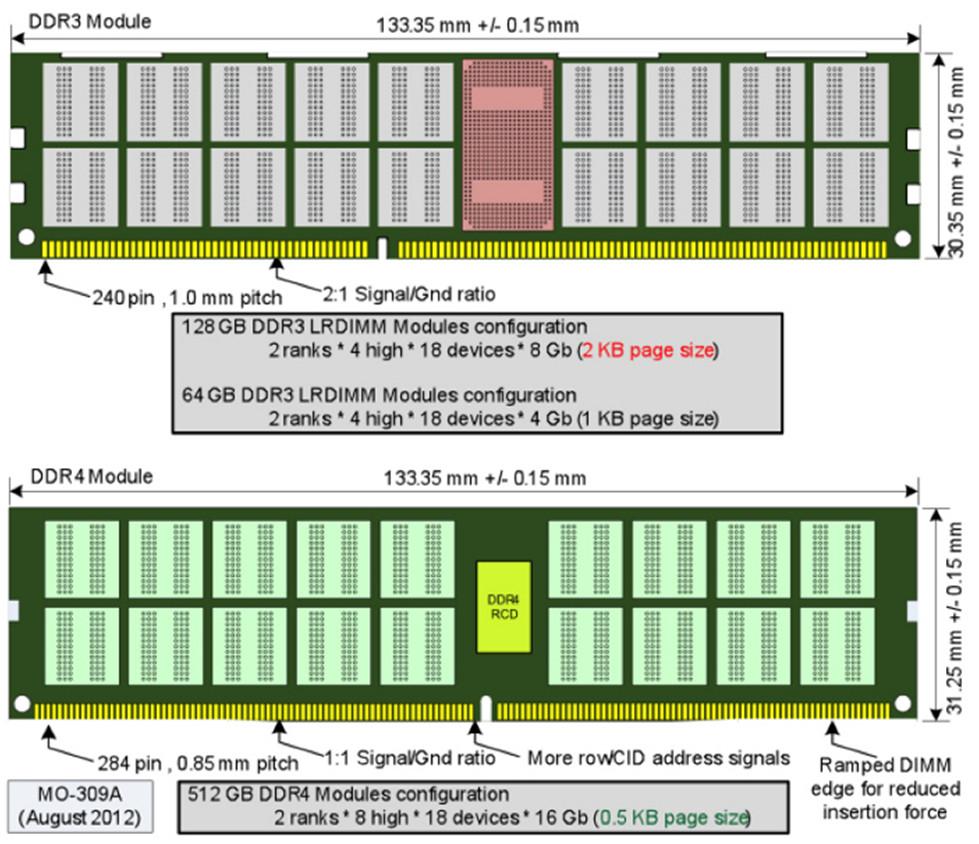 Отличия DDR3 и DDR4